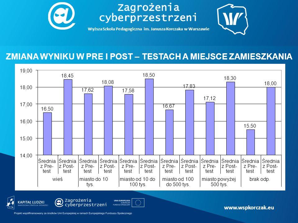 www.wspkorczak.eu ZMIANA WYNIKU W PRE I POST – TESTACH A MIEJSCE ZAMIESZKANIA Wyższa Szkoła Pedagogiczna im.