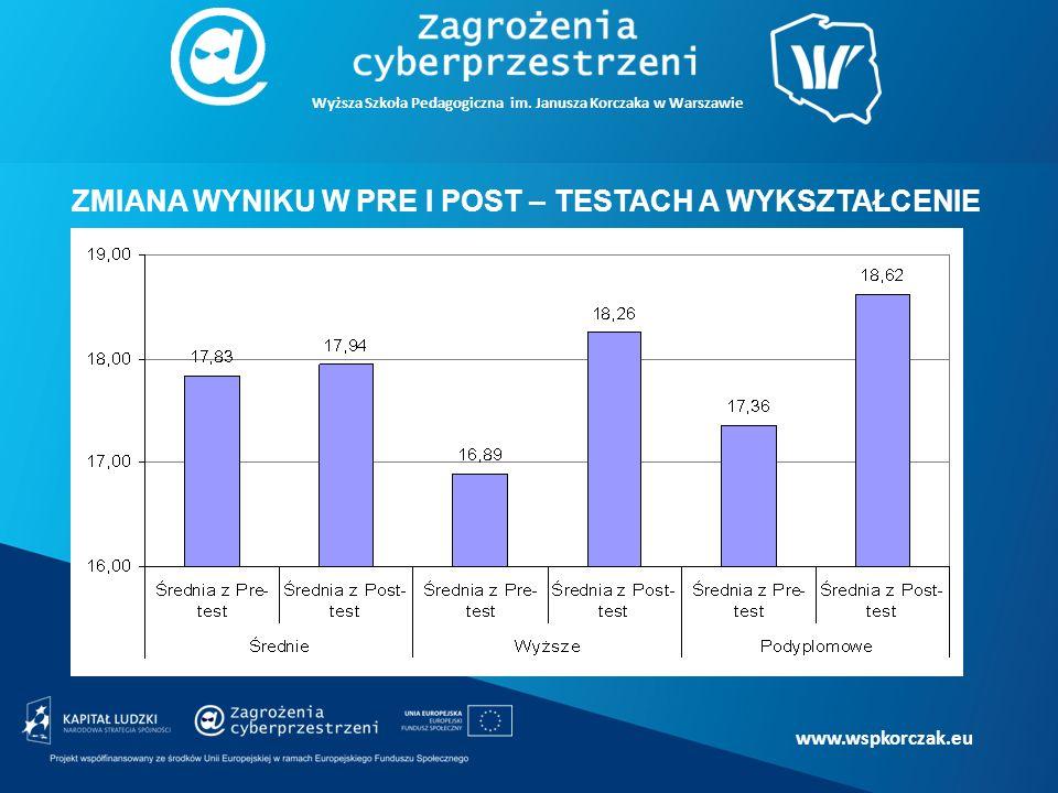 www.wspkorczak.eu ZMIANA WYNIKU W PRE I POST – TESTACH A WYKSZTAŁCENIE Wyższa Szkoła Pedagogiczna im.