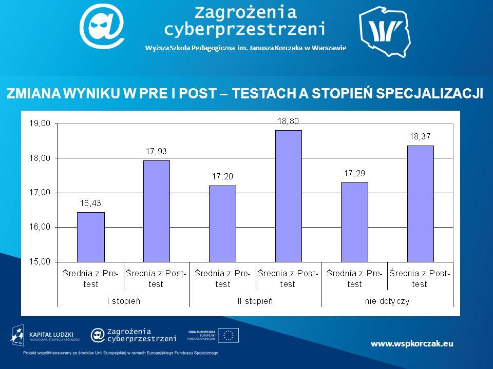 www.wspkorczak.eu ZMIANA WYNIKU W PRE I POST – TESTACH A STOPIEŃ SPECJALIZACJI Wyższa Szkoła Pedagogiczna im.