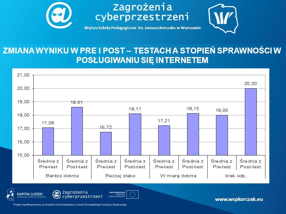 www.wspkorczak.eu ZMIANA WYNIKU W PRE I POST – TESTACH A STOPIEŃ SPRAWNOŚCI W POSŁUGIWANIU SIĘ INTERNETEM Wyższa Szkoła Pedagogiczna im.