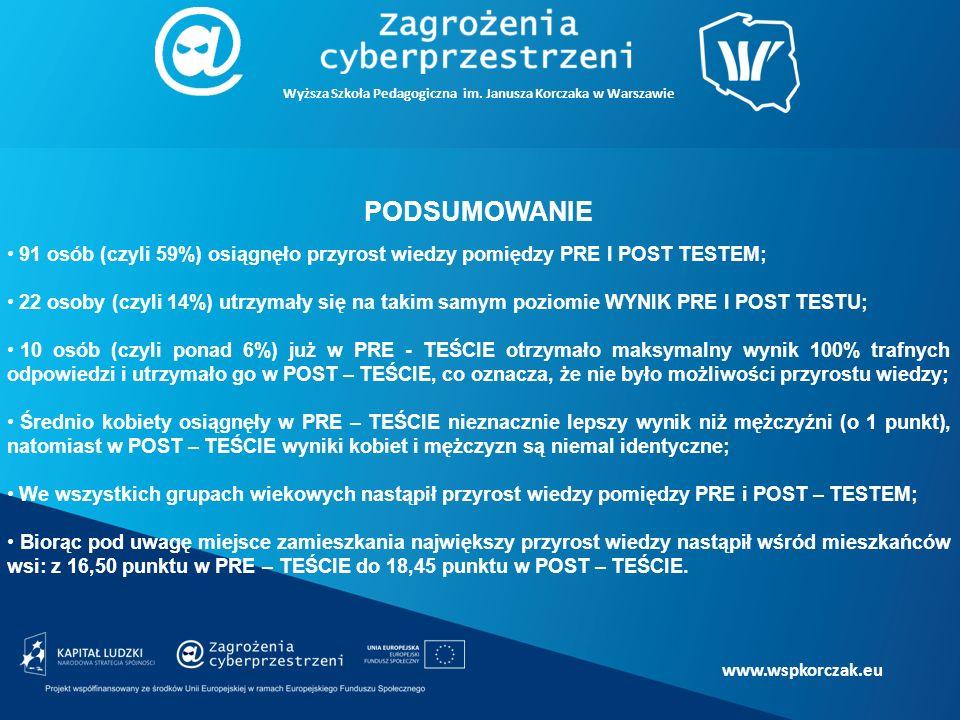 www.wspkorczak.eu PODSUMOWANIE 91 osób (czyli 59%) osiągnęło przyrost wiedzy pomiędzy PRE I POST TESTEM; 22 osoby (czyli 14%) utrzymały się na takim samym poziomie WYNIK PRE I POST TESTU; 10 osób (czyli ponad 6%) już w PRE - TEŚCIE otrzymało maksymalny wynik 100% trafnych odpowiedzi i utrzymało go w POST – TEŚCIE, co oznacza, że nie było możliwości przyrostu wiedzy; Średnio kobiety osiągnęły w PRE – TEŚCIE nieznacznie lepszy wynik niż mężczyźni (o 1 punkt), natomiast w POST – TEŚCIE wyniki kobiet i mężczyzn są niemal identyczne; We wszystkich grupach wiekowych nastąpił przyrost wiedzy pomiędzy PRE i POST – TESTEM; Biorąc pod uwagę miejsce zamieszkania największy przyrost wiedzy nastąpił wśród mieszkańców wsi: z 16,50 punktu w PRE – TEŚCIE do 18,45 punktu w POST – TEŚCIE.