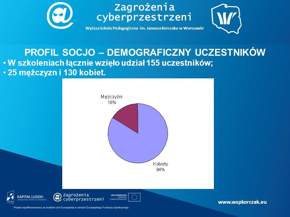 www.wspkorczak.eu PROFIL SOCJO – DEMOGRAFICZNY UCZESTNIKÓW W szkoleniach łącznie wzięło udział 155 uczestników; 25 mężczyzn i 130 kobiet.