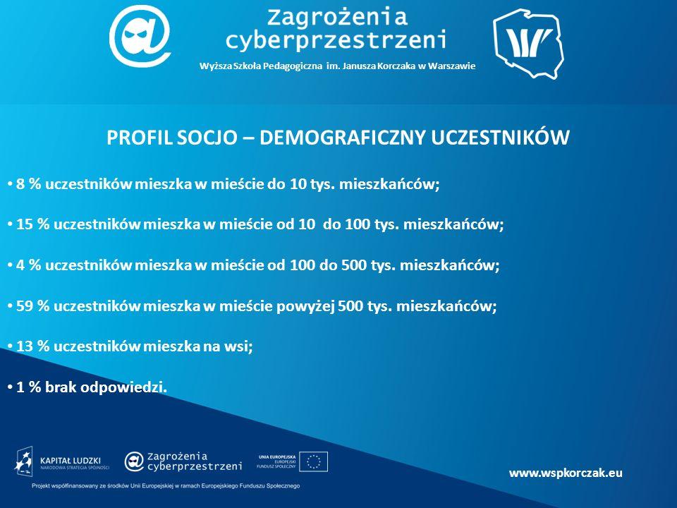 www.wspkorczak.eu PROFIL SOCJO – DEMOGRAFICZNY UCZESTNIKÓW 8 % uczestników mieszka w mieście do 10 tys.