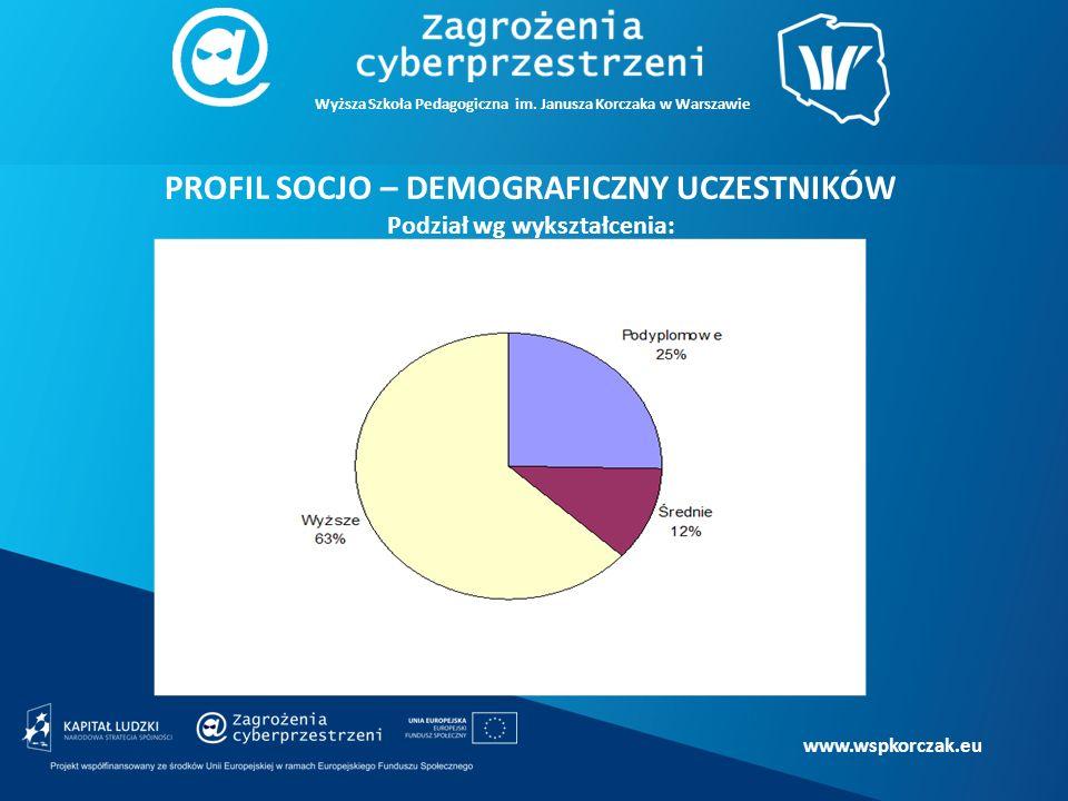 www.wspkorczak.eu PROFIL SOCJO – DEMOGRAFICZNY UCZESTNIKÓW Podział wg wykształcenia: Wyższa Szkoła Pedagogiczna im.