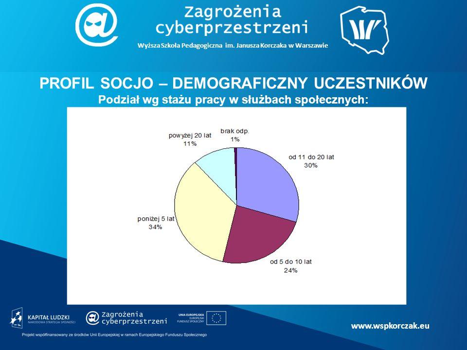 www.wspkorczak.eu PROFIL SOCJO – DEMOGRAFICZNY UCZESTNIKÓW Podział wg stażu pracy w służbach społecznych: Wyższa Szkoła Pedagogiczna im.