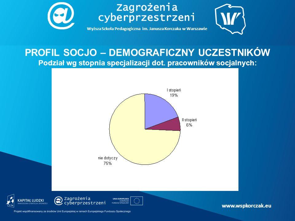 www.wspkorczak.eu PROFIL SOCJO – DEMOGRAFICZNY UCZESTNIKÓW Podział wg stopnia specjalizacji dot.