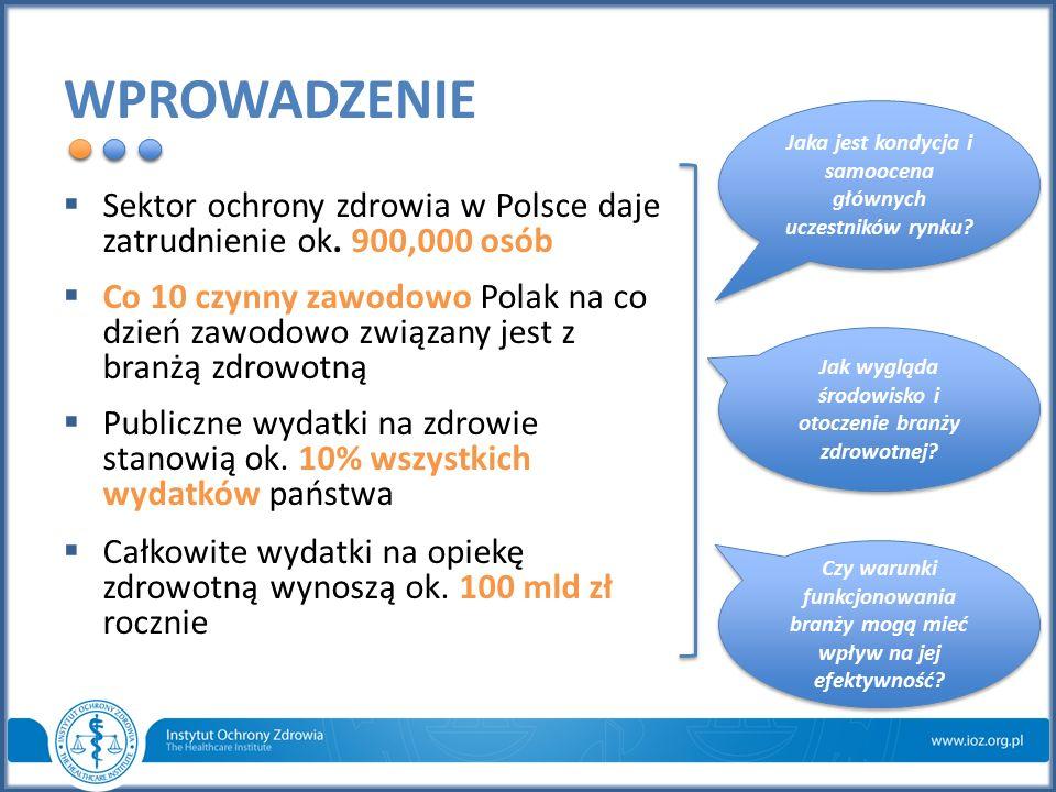 WPROWADZENIE  Sektor ochrony zdrowia w Polsce daje zatrudnienie ok. 900,000 osób  Co 10 czynny zawodowo Polak na co dzień zawodowo związany jest z b