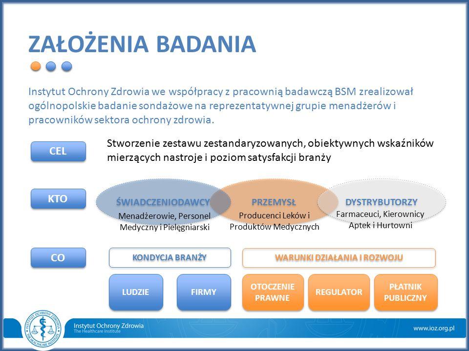 PRZEMYSŁ ZAŁOŻENIA BADANIA Instytut Ochrony Zdrowia we współpracy z pracownią badawczą BSM zrealizował ogólnopolskie badanie sondażowe na reprezentaty