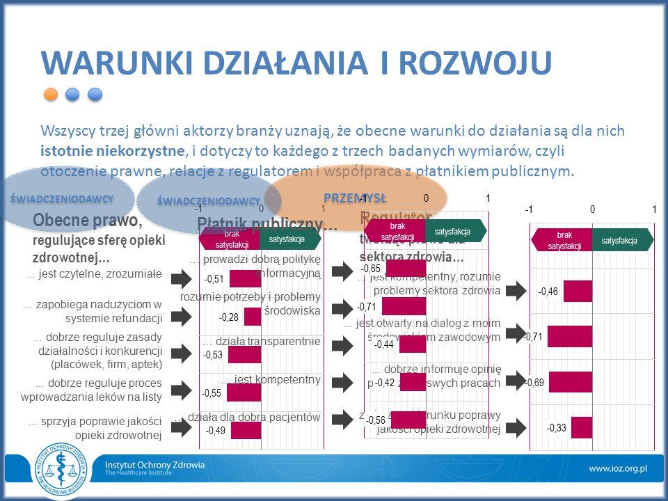 TEMPERATURA & CIŚNIENIE BRANŻY Index nastroju wynosi: - 0,15 pkt.