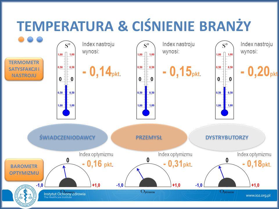 TEMPERATURA & CIŚNIENIE BRANŻY Index nastroju wynosi: - 0,15 pkt. Index optymizmu - 0,31 pkt. Index optymizmu - 0,18 pkt. Index optymizmu - 0,16 pkt.