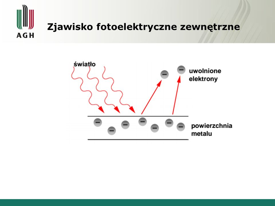 Fotonową teorię zjawiska fotoelektrycznego podał A. Einstein w 1905 r. Albert Einstein