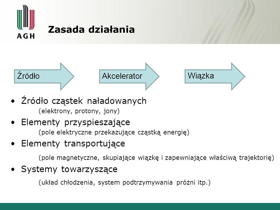 Zasada działania Źródło cząstek naładowanych (elektrony, protony, jony) Elementy przyspieszające (pole elektryczne przekazujące cząstką energię) Eleme