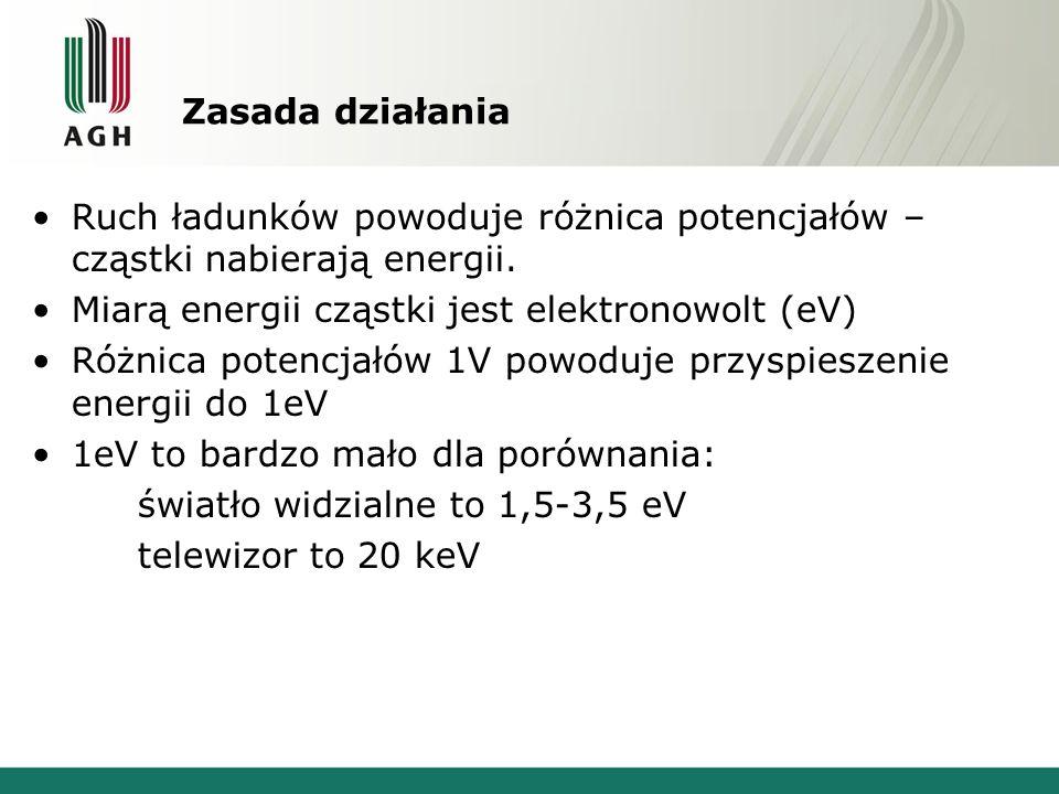 Zasada działania Ruch ładunków powoduje różnica potencjałów – cząstki nabierają energii. Miarą energii cząstki jest elektronowolt (eV) Różnica potencj