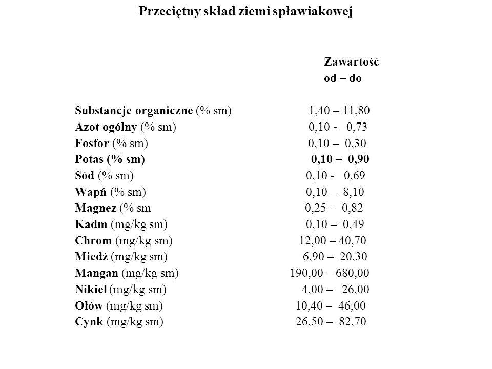 Przeciętny skład ziemi spławiakowej Zawartość od – do Substancje organiczne (% sm) 1,40 – 11,80 Azot ogólny (% sm) 0,10 - 0,73 Fosfor (% sm) 0,10 – 0,30 Potas (% sm) 0,10 – 0,90 Sód (% sm) 0,10 - 0,69 Wapń (% sm) 0,10 – 8,10 Magnez (% sm 0,25 – 0,82 Kadm (mg/kg sm) 0,10 – 0,49 Chrom (mg/kg sm) 12,00 – 40,70 Miedź (mg/kg sm) 6,90 – 20,30 Mangan (mg/kg sm) 190,00 – 680,00 Nikiel (mg/kg sm) 4,00 – 26,00 Ołów (mg/kg sm) 10,40 – 46,00 Cynk (mg/kg sm) 26,50 – 82,70