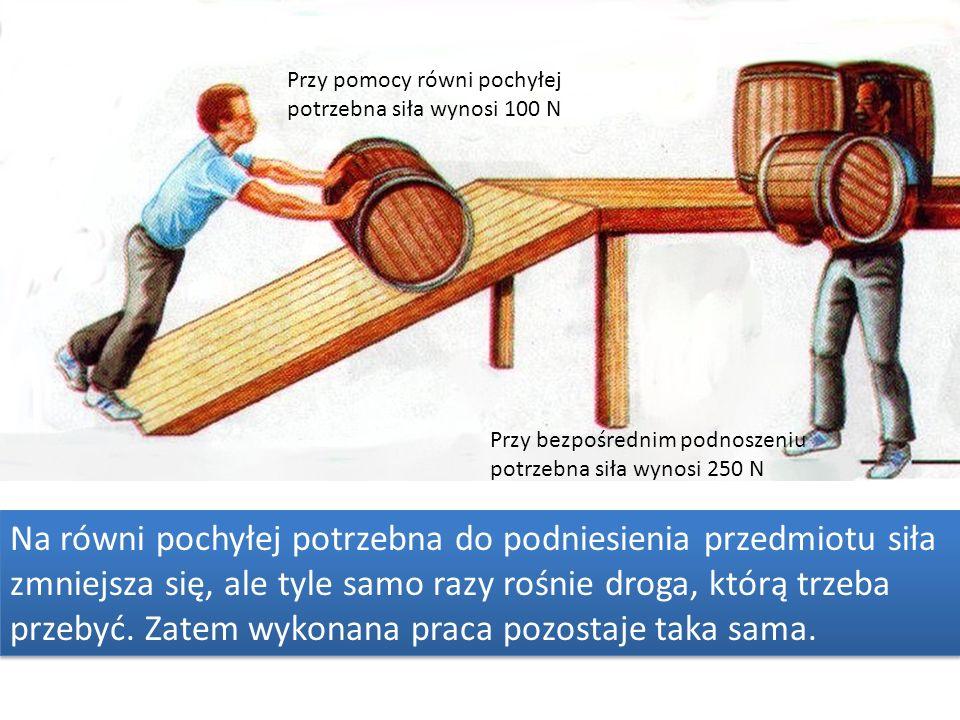 Przy pomocy równi pochyłej potrzebna siła wynosi 100 N Przy bezpośrednim podnoszeniu potrzebna siła wynosi 250 N Na równi pochyłej potrzebna do podniesienia przedmiotu siła zmniejsza się, ale tyle samo razy rośnie droga, którą trzeba przebyć.