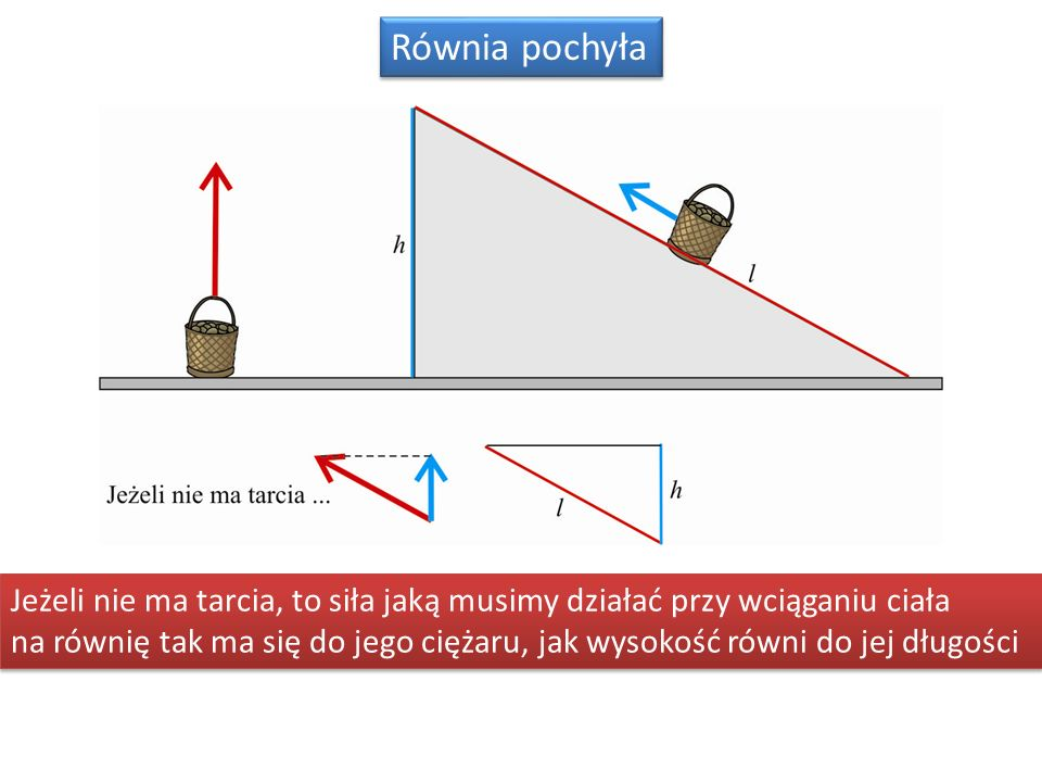 Równia pochyła Jeżeli nie ma tarcia, to siła jaką musimy działać przy wciąganiu ciała na równię tak ma się do jego ciężaru, jak wysokość równi do jej długości Jeżeli nie ma tarcia, to siła jaką musimy działać przy wciąganiu ciała na równię tak ma się do jego ciężaru, jak wysokość równi do jej długości