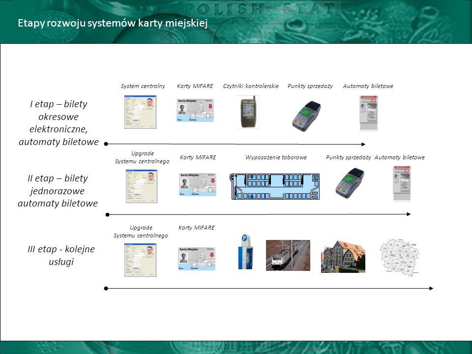 Automaty biletowe III etap - kolejne usługi Upgrade Systemu centralnego Karty MIFARE Etapy rozwoju systemów karty miejskiej I etap – bilety okresowe elektroniczne, automaty biletowe Czytniki kontrolerskieSystem centralnyKarty MIFAREPunkty sprzedaży II etap – bilety jednorazowe automaty biletowe Wyposażenie taborowe Upgrade Systemu centralnego Karty MIFAREPunkty sprzedaży Automaty biletowe