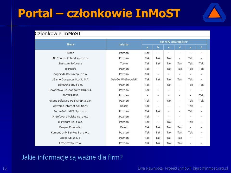 Ewa Nawrocka, Projekt InMoST, biuro@inmost.org.pl16 Portal – członkowie InMoST Jakie informacje są ważne dla firm?