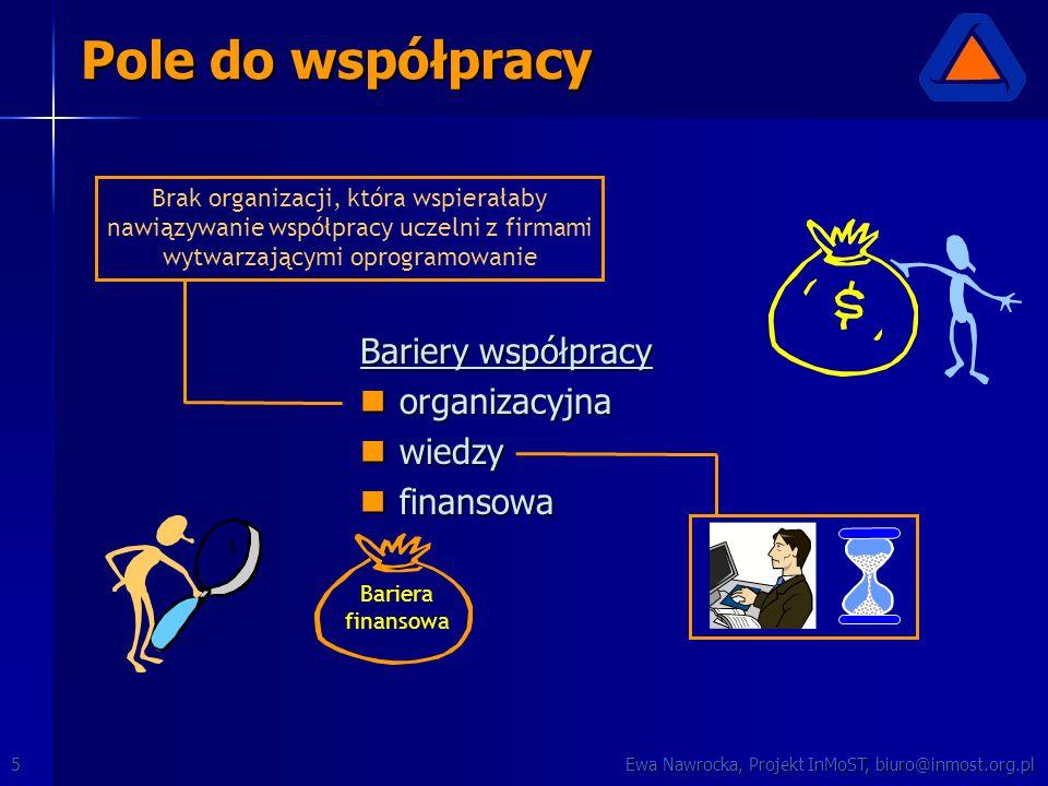 Ewa Nawrocka, Projekt InMoST, biuro@inmost.org.pl5 Pole do współpracy Bariery współpracy organizacyjna organizacyjna wiedzy wiedzy finansowa finansowa