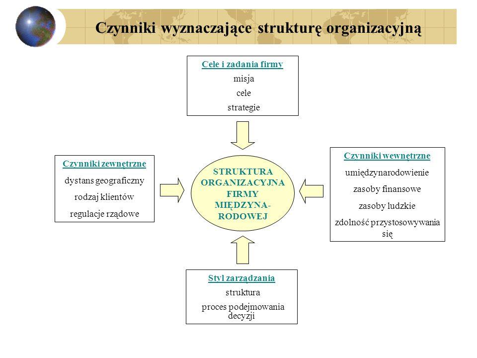 STRUKTURA ORGANIZACYJNA FIRMY MIĘDZYNA- RODOWEJ Cele i zadania firmy misja cele strategie Czynniki zewnętrzne dystans geograficzny rodzaj klientów reg