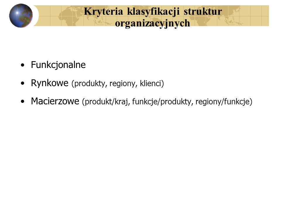 Funkcjonalne Rynkowe (produkty, regiony, klienci) Macierzowe (produkt/kraj, funkcje/produkty, regiony/funkcje) Kryteria klasyfikacji struktur organiza
