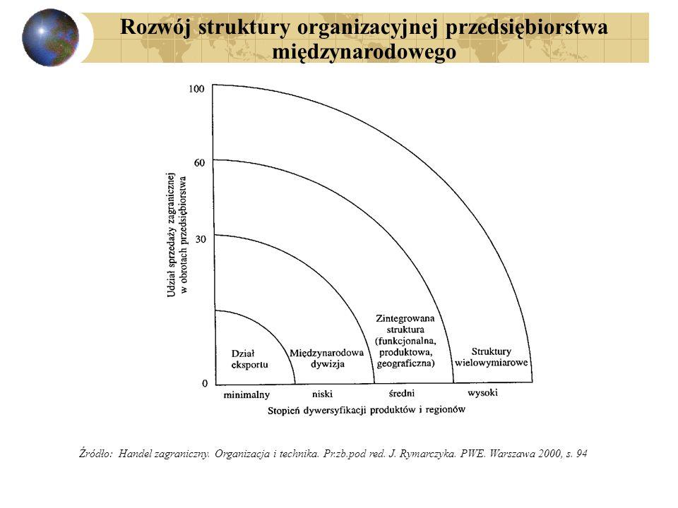 Rozwój struktury organizacyjnej przedsiębiorstwa międzynarodowego Źródło: Handel zagraniczny. Organizacja i technika. Pr.zb.pod red. J. Rymarczyka. PW