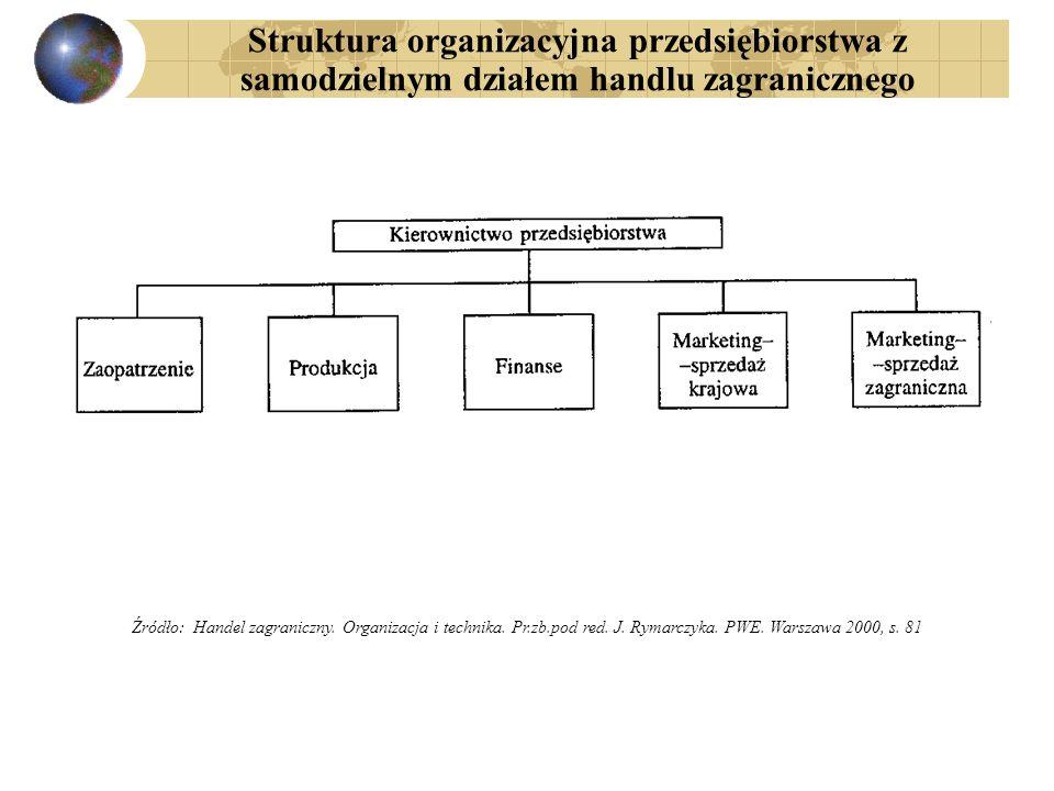 Struktura organizacyjna przedsiębiorstwa z samodzielnym działem handlu zagranicznego Źródło: Handel zagraniczny. Organizacja i technika. Pr.zb.pod red