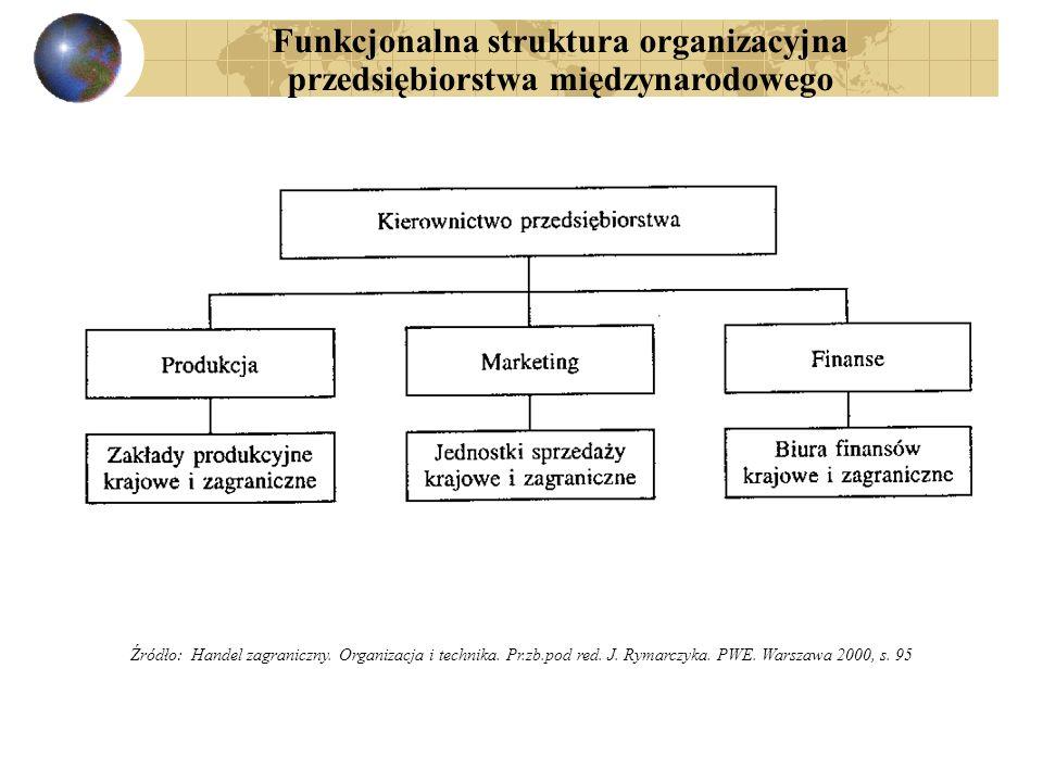 Funkcjonalna struktura organizacyjna przedsiębiorstwa międzynarodowego Źródło: Handel zagraniczny. Organizacja i technika. Pr.zb.pod red. J. Rymarczyk