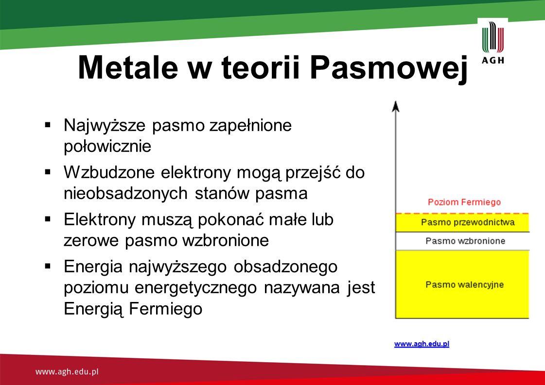 Metale w teorii Pasmowej  Najwyższe pasmo zapełnione połowicznie  Wzbudzone elektrony mogą przejść do nieobsadzonych stanów pasma  Elektrony muszą pokonać małe lub zerowe pasmo wzbronione  Energia najwyższego obsadzonego poziomu energetycznego nazywana jest Energią Fermiego www.agh.edu.pl