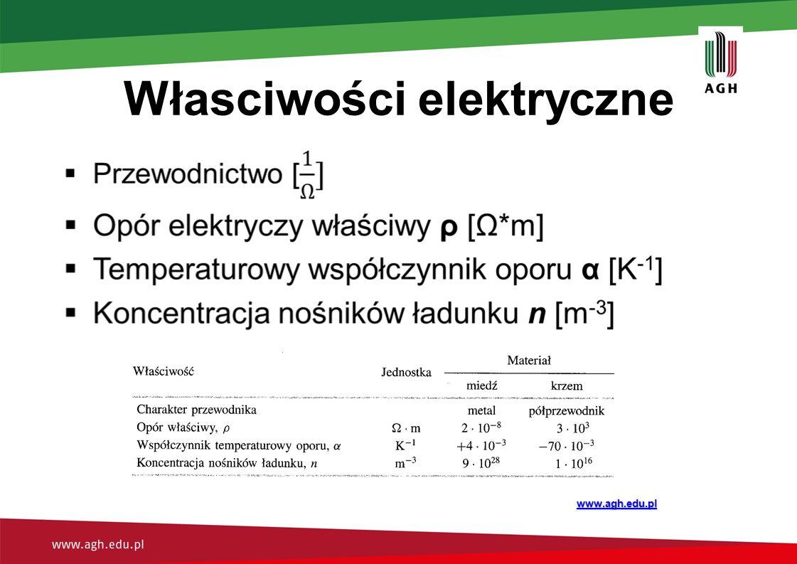 Przepływ prądu w ciałach na zgodność z teorią Drudego  Zmiana prędkości v 0 jaką uzyskuje elektron w zderzeniu:  Tuż przed następnym zderzeniem osiąga wielkość:  Po uśrednieniu:  Stąd gęstość prądu: www.agh.edu.pl