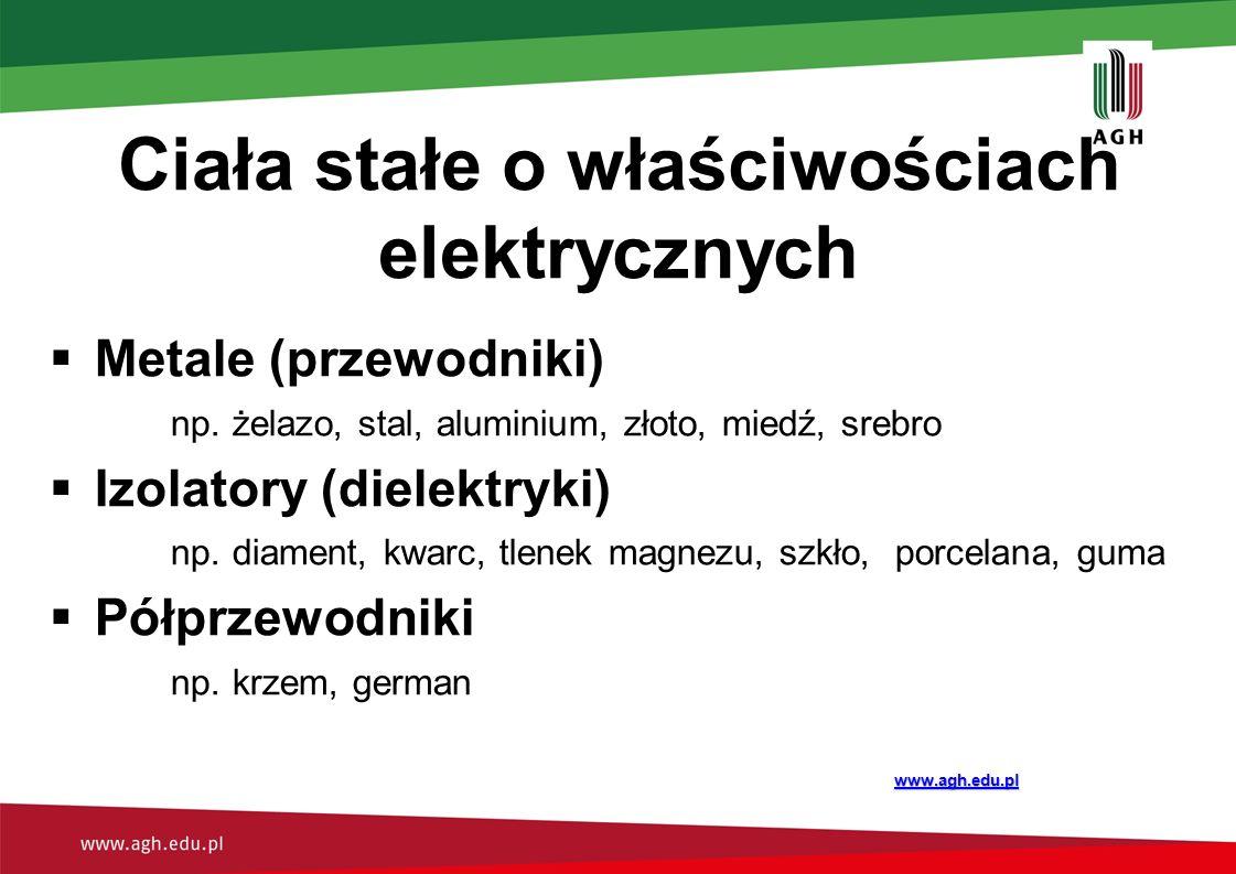 Model elektronów swobodnych  Elektrony są oderwane od swoich atomów  Elektrony poruszają się w sposób bezwładny w ciele (podobnie jak gaz w pojemniku)  Elektrony swobodne przewodzą prąd  Jony dodatnie tworzą sieć krystaliczną www.agh.edu.pl