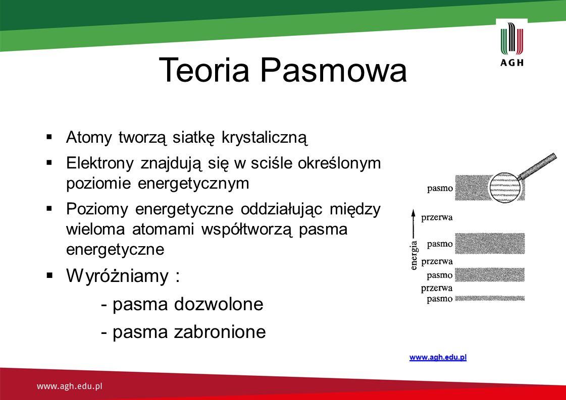 Teoria Pasmowa  Atomy tworzą siatkę krystaliczną  Elektrony znajdują się w sciśle określonym poziomie energetycznym  Poziomy energetyczne oddziałując między wieloma atomami współtworzą pasma energetyczne  Wyróżniamy : - pasma dozwolone - pasma zabronione www.agh.edu.pl