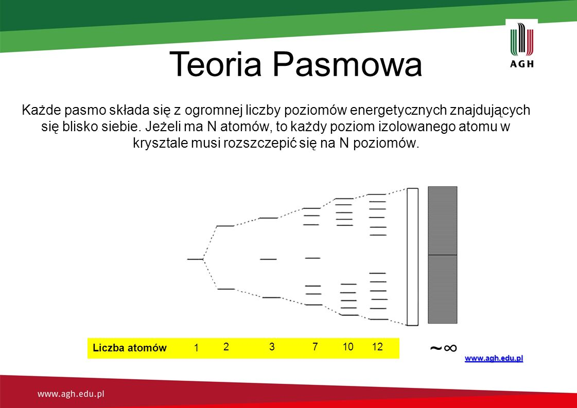 Teoria Pasmowa www.agh.edu.pl 1 2 3 7 10 ~∞ 12 Liczba atomów Każde pasmo składa się z ogromnej liczby poziomów energetycznych znajdujących się blisko