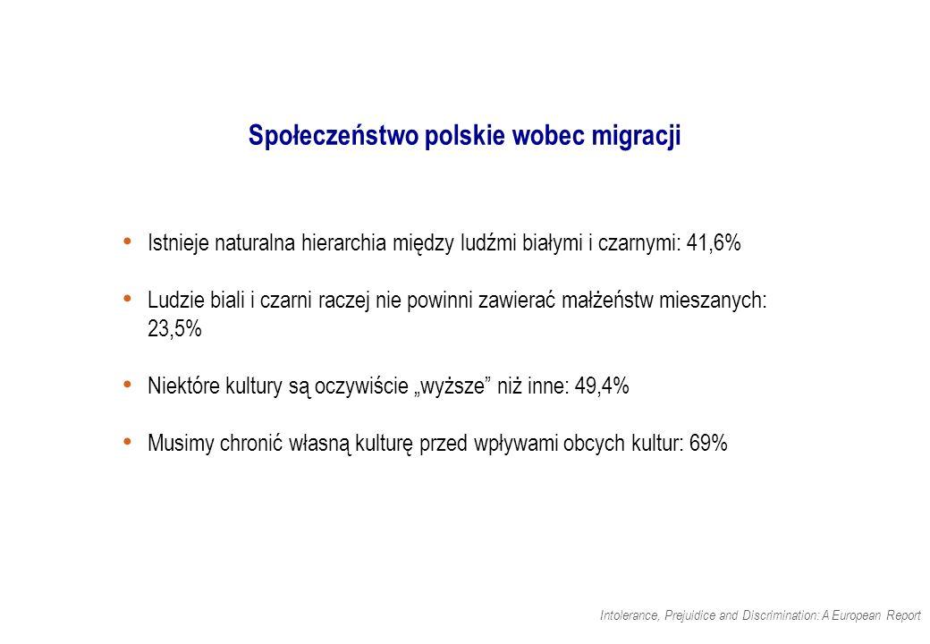 """Istnieje naturalna hierarchia między ludźmi białymi i czarnymi: 41,6% Ludzie biali i czarni raczej nie powinni zawierać małżeństw mieszanych: 23,5% Niektóre kultury są oczywiście """"wyższe niż inne: 49,4% Musimy chronić własną kulturę przed wpływami obcych kultur: 69% Społeczeństwo polskie wobec migracji Intolerance, Prejuidice and Discrimination: A European Report"""