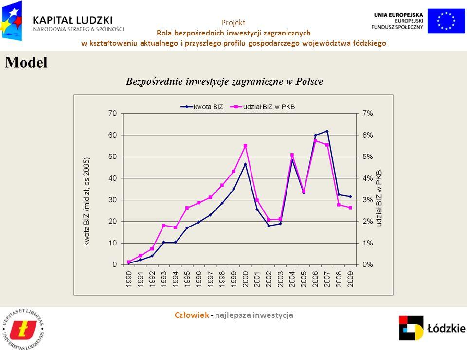 Człowiek - najlepsza inwestycja Projekt Rola bezpośrednich inwestycji zagranicznych w kształtowaniu aktualnego i przyszłego profilu gospodarczego województwa łódzkiego Model Bezpośrednie inwestycje zagraniczne w Polsce