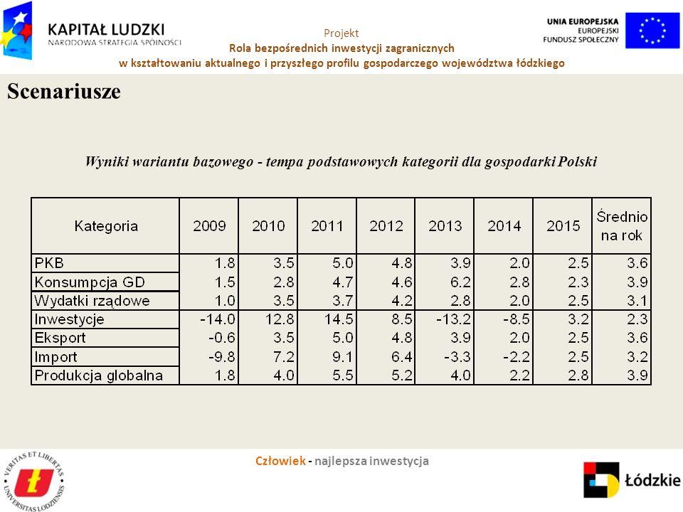 Człowiek - najlepsza inwestycja Projekt Rola bezpośrednich inwestycji zagranicznych w kształtowaniu aktualnego i przyszłego profilu gospodarczego województwa łódzkiego Wyniki wariantu bazowego - tempa podstawowych kategorii dla gospodarki Polski Scenariusze