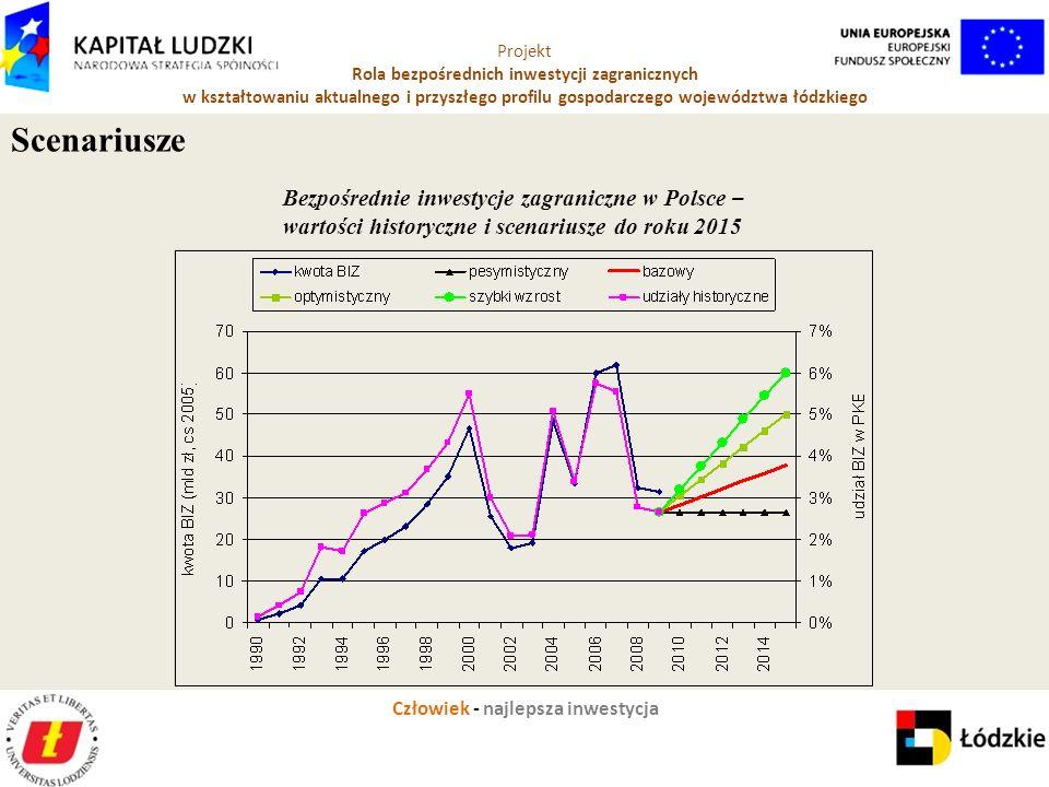 Człowiek - najlepsza inwestycja Projekt Rola bezpośrednich inwestycji zagranicznych w kształtowaniu aktualnego i przyszłego profilu gospodarczego województwa łódzkiego Bezpośrednie inwestycje zagraniczne w Polsce – wartości historyczne i scenariusze do roku 2015 Scenariusze