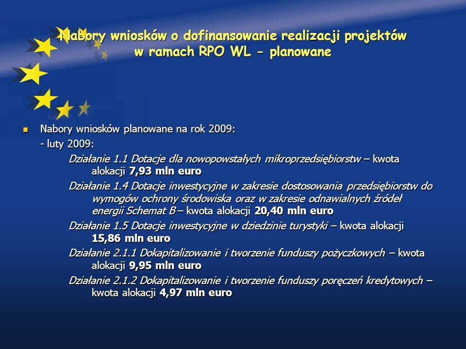 Nabory wniosków o dofinansowanie realizacji projektów w ramach RPO WL - planowane Nabory wniosków planowane na rok 2009: Nabory wniosków planowane na rok 2009: - luty 2009: Działanie 1.1 Dotacje dla nowopowstałych mikroprzedsiębiorstw – kwota alokacji 7,93 mln euro Działanie 1.4 Dotacje inwestycyjne w zakresie dostosowania przedsiębiorstw do wymogów ochrony środowiska oraz w zakresie odnawialnych źródeł energii Schemat B – kwota alokacji 20,40 mln euro Działanie 1.5 Dotacje inwestycyjne w dziedzinie turystyki – kwota alokacji 15,86 mln euro Działanie 2.1.1 Dokapitalizowanie i tworzenie funduszy pożyczkowych – kwota alokacji 9,95 mln euro Działanie 2.1.2 Dokapitalizowanie i tworzenie funduszy poręczeń kredytowych – kwota alokacji 4,97 mln euro