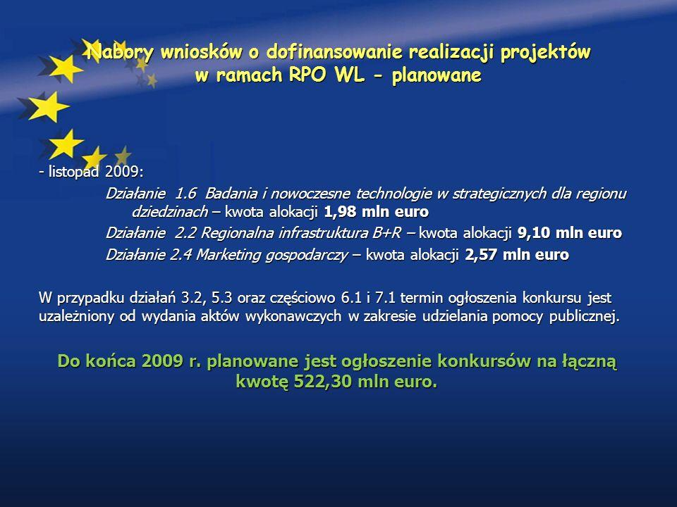 Nabory wniosków o dofinansowanie realizacji projektów w ramach RPO WL - planowane - listopad 2009: Działanie 1.6 Badania i nowoczesne technologie w strategicznych dla regionu dziedzinach – kwota alokacji 1,98 mln euro Działanie 2.2 Regionalna infrastruktura B+R – kwota alokacji 9,10 mln euro Działanie 2.4 Marketing gospodarczy – kwota alokacji 2,57 mln euro W przypadku działań 3.2, 5.3 oraz częściowo 6.1 i 7.1 termin ogłoszenia konkursu jest uzależniony od wydania aktów wykonawczych w zakresie udzielania pomocy publicznej.
