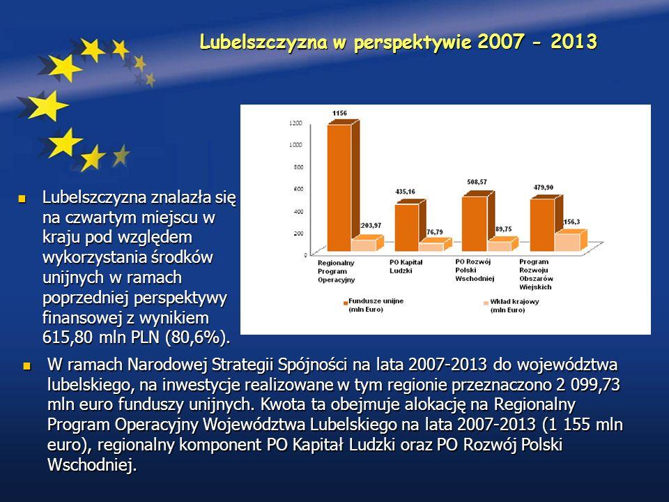 Lubelszczyzna w perspektywie 2007 - 2013 W ramach Narodowej Strategii Spójności na lata 2007-2013 do województwa lubelskiego, na inwestycje realizowane w tym regionie przeznaczono 2 099,73 mln euro funduszy unijnych.