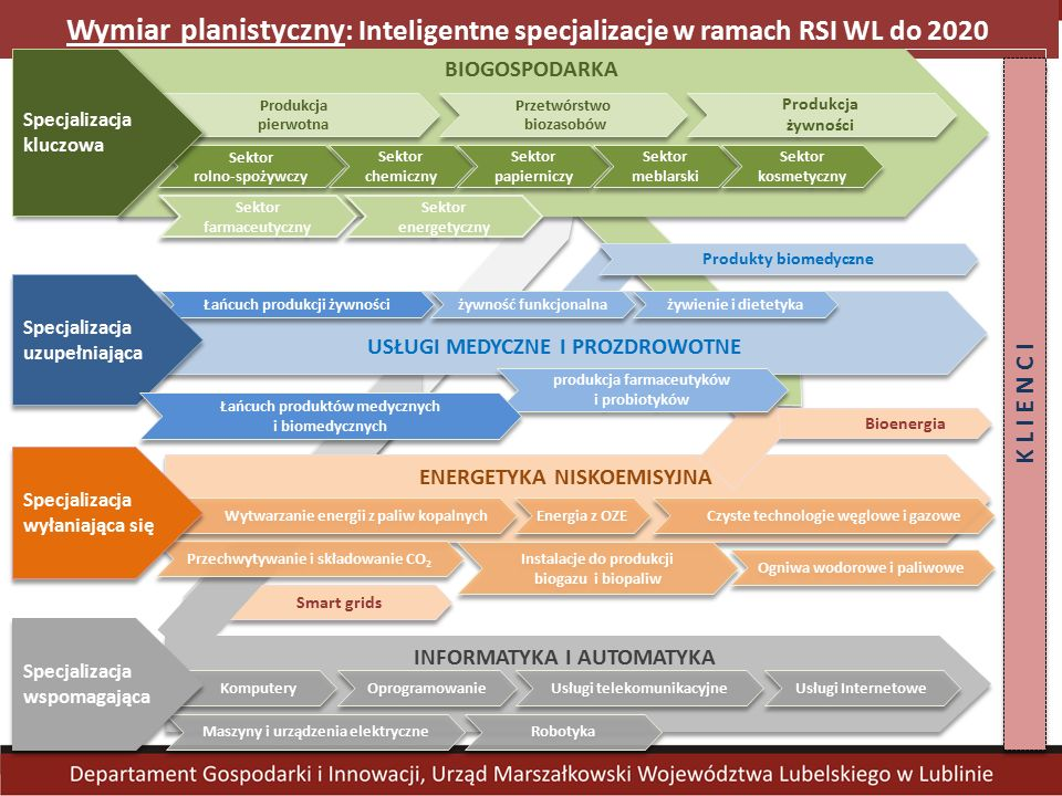 Wymiar planistyczny : Inteligentne specjalizacje w ramach RSI WL do 2020 Smart grids Bioenergia ENERGETYKA NISKOEMISYJNA BIOGOSPODARKA INFORMATYKA I AUTOMATYKA Przetwórstwo biozasobów Produkcja pierwotna Produkcja żywności USŁUGI MEDYCZNE I PROZDROWOTNE Produkty biomedyczne Sektor rolno-spożywczy Sektor rolno-spożywczy K L I E N C I Specjalizacja kluczowa Sektor chemiczny Sektor chemiczny Sektor papierniczy Sektor papierniczy Sektor meblarski Sektor meblarski Sektor kosmetyczny Sektor kosmetyczny Sektor farmaceutyczny Sektor farmaceutyczny Sektor energetyczny Sektor energetyczny Łańcuch produkcji żywności żywność funkcjonalna żywienie i dietetyka produkcja farmaceutyków i probiotyków Wytwarzanie energii z paliw kopalnych Energia z OZE Czyste technologie węglowe i gazowe Przechwytywanie i składowanie CO 2 Instalacje do produkcji biogazu i biopaliw Ogniwa wodorowe i paliwowe Komputery Oprogramowanie Usługi telekomunikacyjne Usługi telekomunikacyjne Maszyny i urządzenia elektryczne Maszyny i urządzenia elektryczne Robotyka Robotyka Usługi Internetowe Usługi Internetowe Specjalizacja wspomagająca Specjalizacja wyłaniająca się Specjalizacja uzupełniająca Łańcuch produktów medycznych i biomedycznych