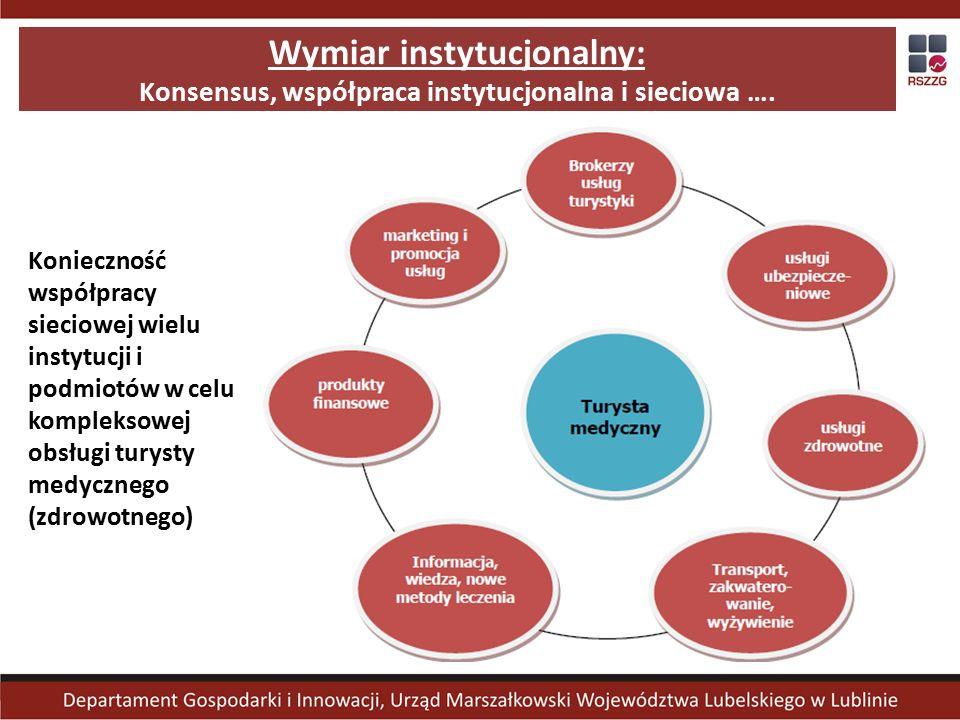 Wymiar instytucjonalny: Konsensus, współpraca instytucjonalna i sieciowa ….