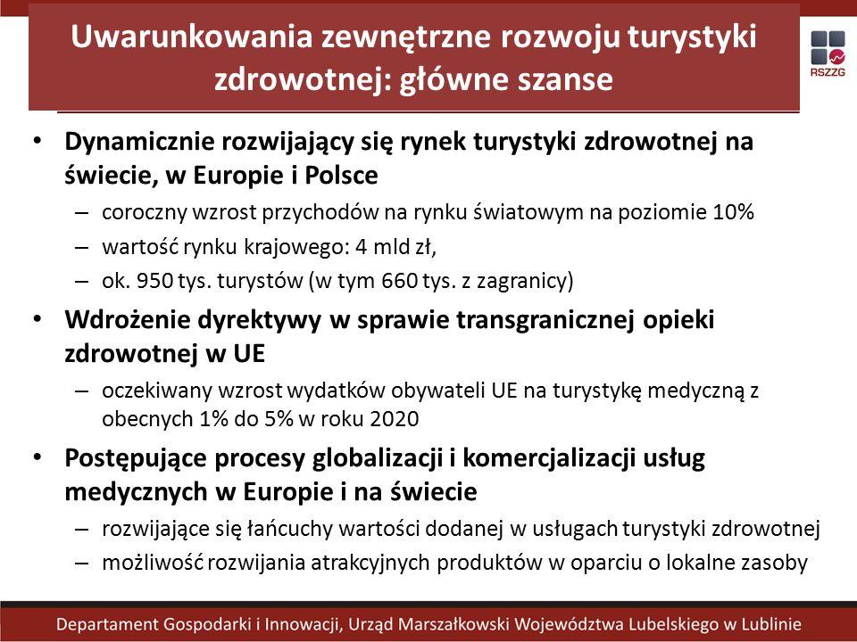 Uwarunkowania zewnętrzne rozwoju turystyki zdrowotnej: główne szanse Dynamicznie rozwijający się rynek turystyki zdrowotnej na świecie, w Europie i Polsce – coroczny wzrost przychodów na rynku światowym na poziomie 10% – wartość rynku krajowego: 4 mld zł, – ok.