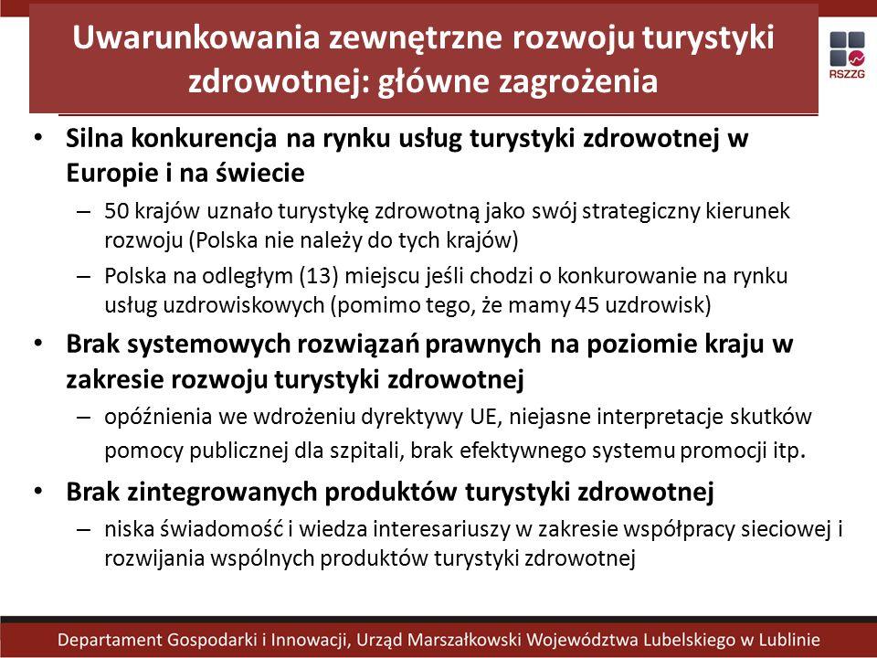 Uwarunkowania zewnętrzne rozwoju turystyki zdrowotnej: główne zagrożenia Silna konkurencja na rynku usług turystyki zdrowotnej w Europie i na świecie – 50 krajów uznało turystykę zdrowotną jako swój strategiczny kierunek rozwoju (Polska nie należy do tych krajów) – Polska na odległym (13) miejscu jeśli chodzi o konkurowanie na rynku usług uzdrowiskowych (pomimo tego, że mamy 45 uzdrowisk) Brak systemowych rozwiązań prawnych na poziomie kraju w zakresie rozwoju turystyki zdrowotnej – opóźnienia we wdrożeniu dyrektywy UE, niejasne interpretacje skutków pomocy publicznej dla szpitali, brak efektywnego systemu promocji itp.