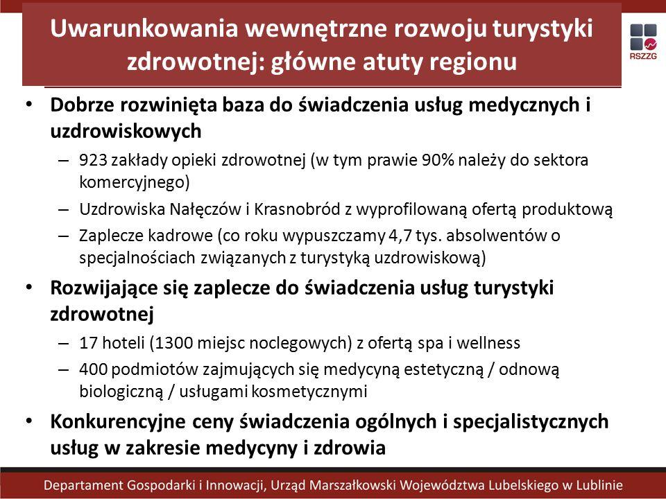 Uwarunkowania wewnętrzne rozwoju turystyki zdrowotnej: główne atuty regionu Dobrze rozwinięta baza do świadczenia usług medycznych i uzdrowiskowych – 923 zakłady opieki zdrowotnej (w tym prawie 90% należy do sektora komercyjnego) – Uzdrowiska Nałęczów i Krasnobród z wyprofilowaną ofertą produktową – Zaplecze kadrowe (co roku wypuszczamy 4,7 tys.