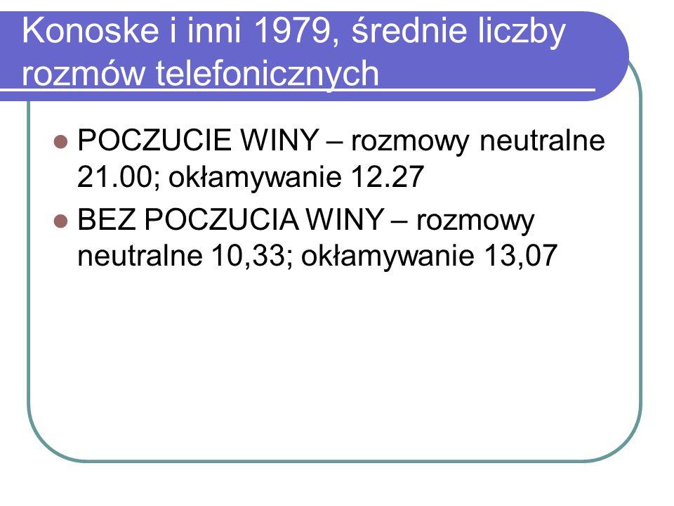 Konoske i inni 1979, średnie liczby rozmów telefonicznych POCZUCIE WINY – rozmowy neutralne 21.00; okłamywanie 12.27 BEZ POCZUCIA WINY – rozmowy neutralne 10,33; okłamywanie 13,07