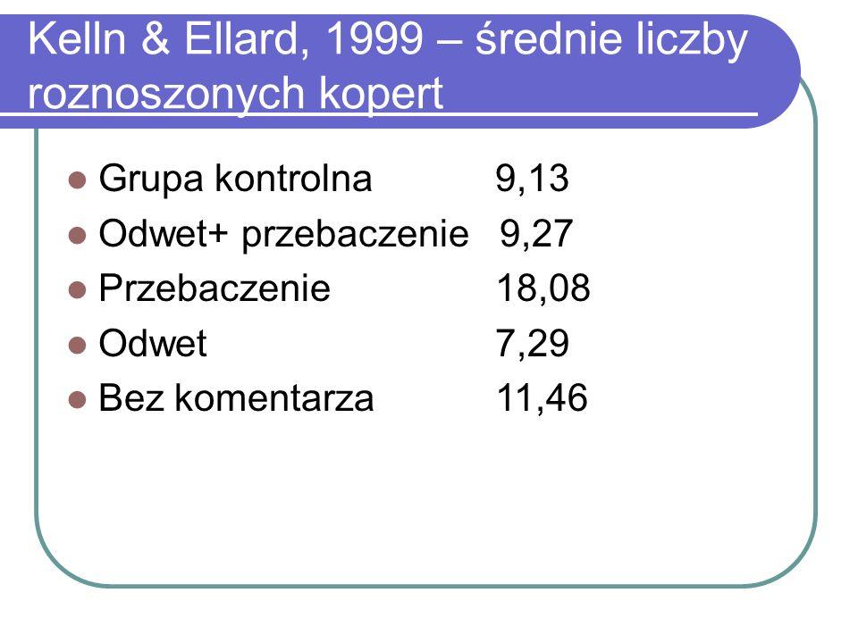 Kelln & Ellard, 1999 – średnie liczby roznoszonych kopert Grupa kontrolna 9,13 Odwet+ przebaczenie 9,27 Przebaczenie 18,08 Odwet7,29 Bez komentarza11,46
