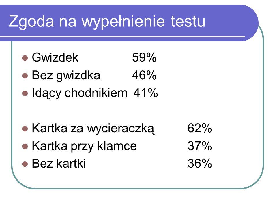 Zgoda na wypełnienie testu Gwizdek59% Bez gwizdka 46% Idący chodnikiem 41% Kartka za wycieraczką62% Kartka przy klamce37% Bez kartki36%