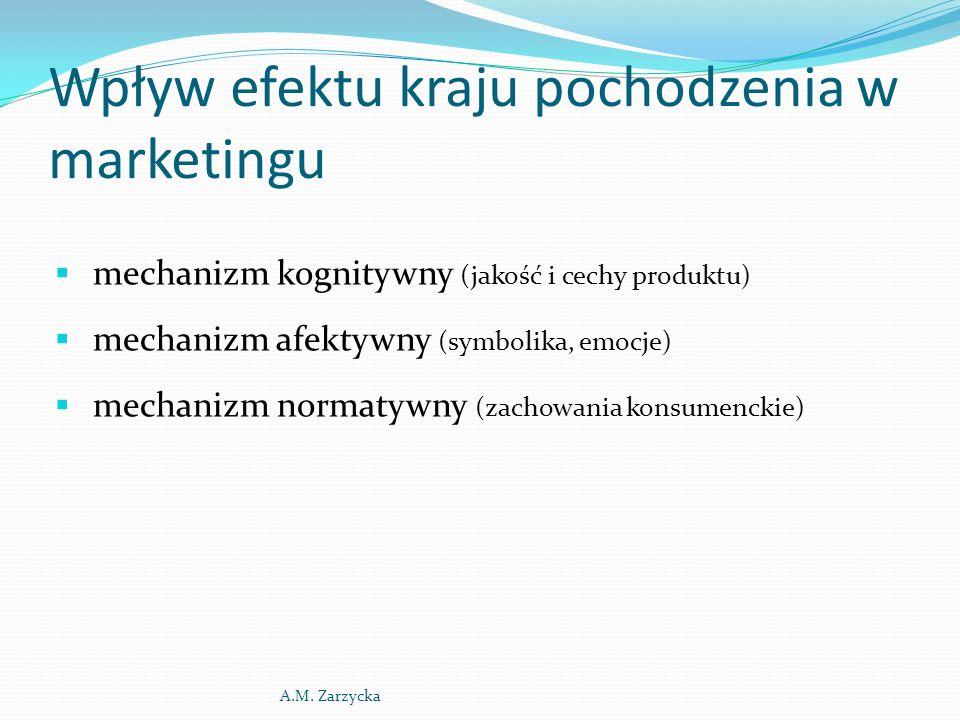 Wpływ efektu kraju pochodzenia w marketingu  mechanizm kognitywny (jakość i cechy produktu)  mechanizm afektywny (symbolika, emocje)  mechanizm normatywny (zachowania konsumenckie) A.M.