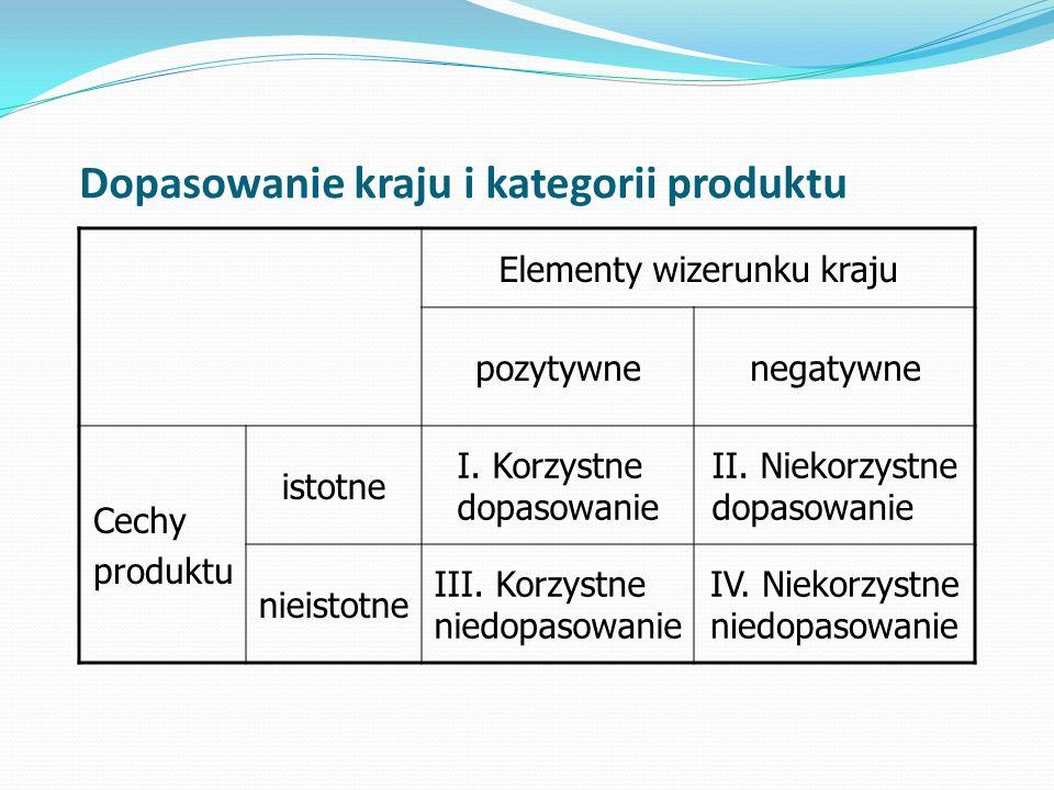 Dopasowanie kraju i kategorii produktu Elementy wizerunku kraju pozytywnenegatywne Cechy produktu istotne I.